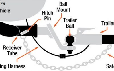 What You Need to Know About Hitch Balls and Vehicle Couplers
